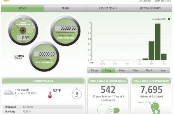 Deck Monitoring Online Energy Management