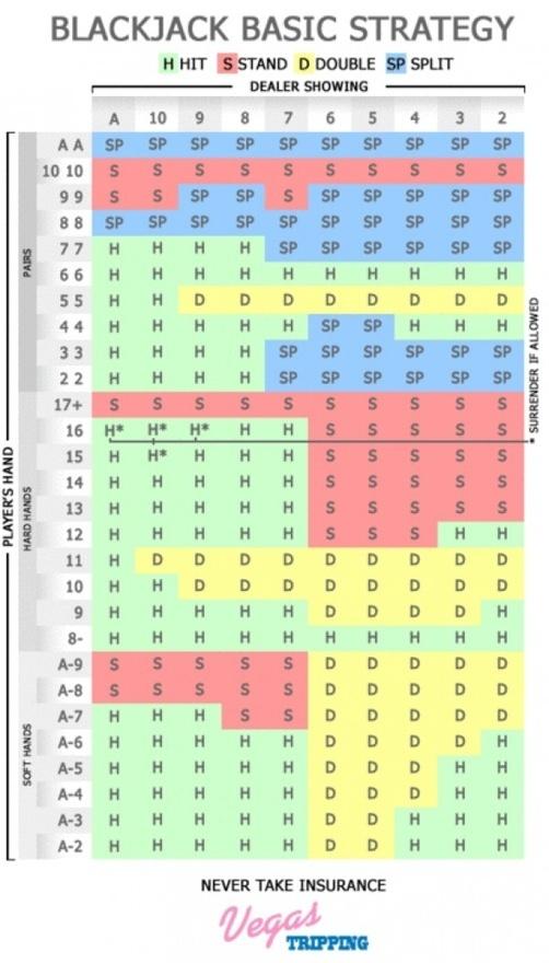 Optimal Blackjack Method infographboard isidraroser