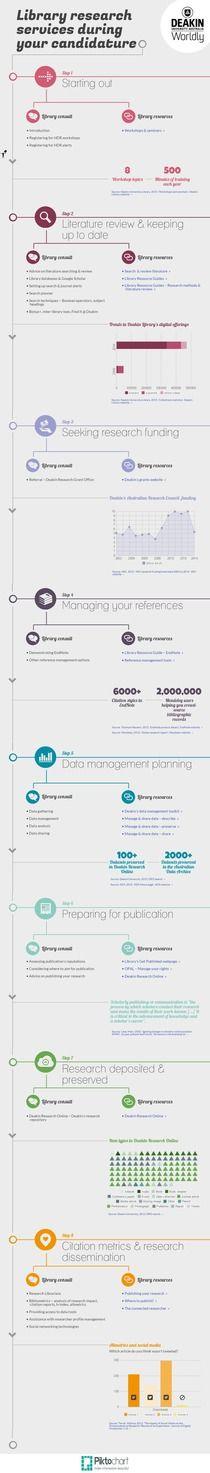 HDR-library-timeline-graphs | Piktochart Infographic Editor