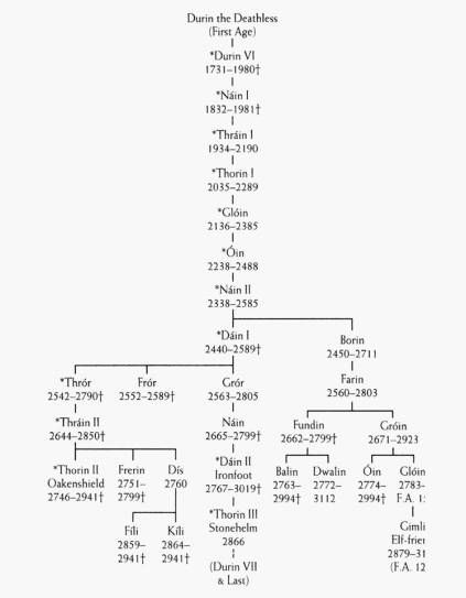10 Best LOTR And The HOBBIT Family Trees Images On