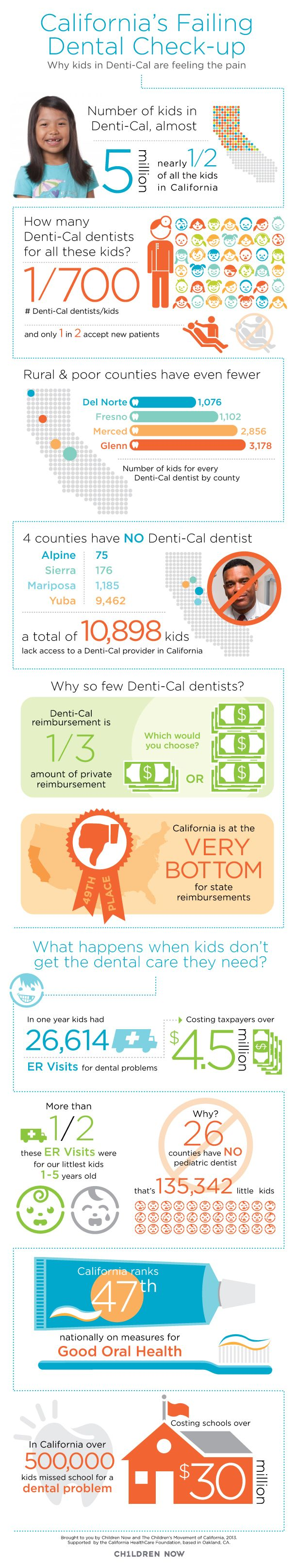 Almost half of all kids in California are enrolled in Denti-Cal, the state's public dental insurance program. But, there are far too few dentists to serve them and so the Denti-Cal system isn't doing what it's meant to do. This is bad news for taxpayers, schools and, most importantly, kids.