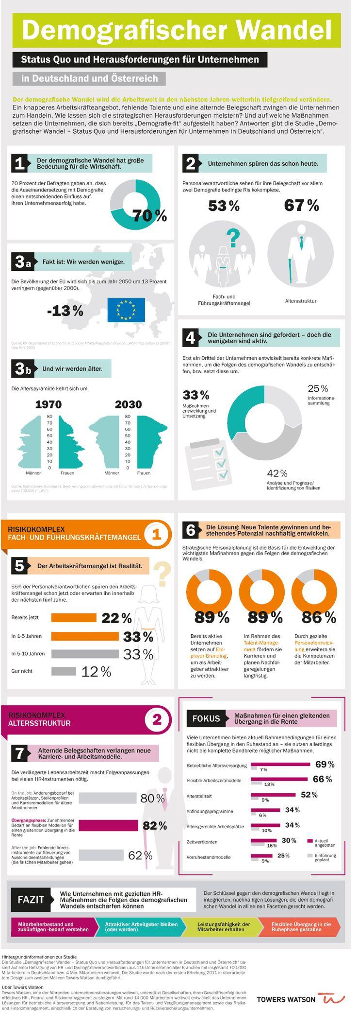 Stell Dir vor es ist demographischer Wandel und keiner geht hin #Infografik #Deutschland #Österreich