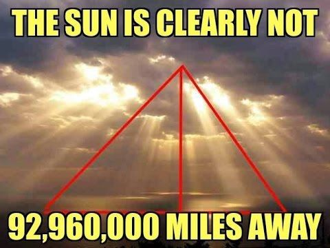 The sun is clearly not 92,960,000 miles away.