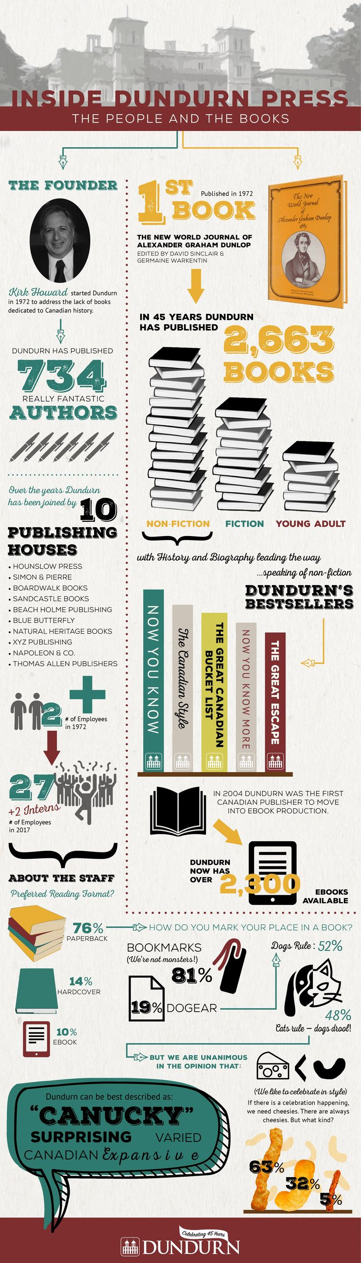 how to become a publisher in canada