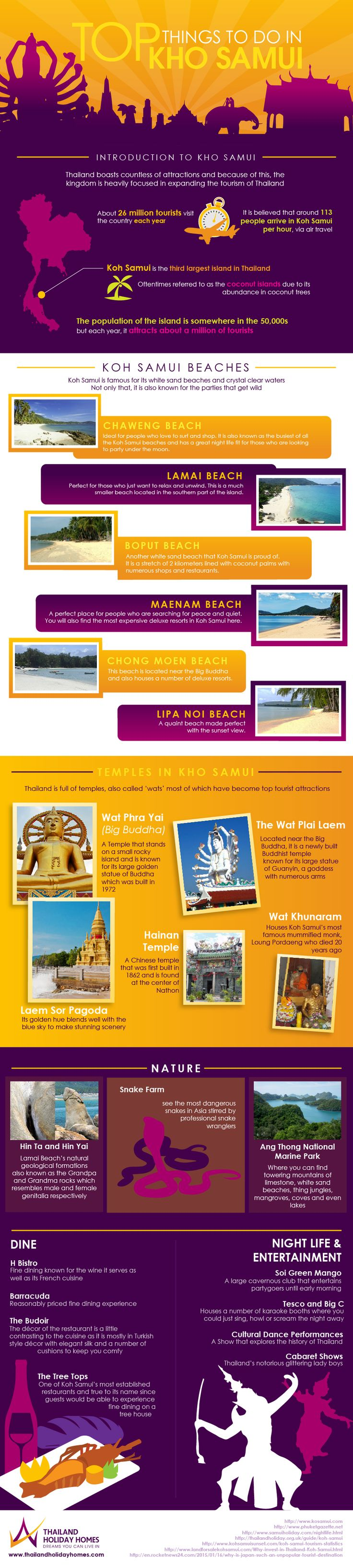 Things to do in Samui - Take a look at our Helpful Infographic and Explore the Island of Koh Samui The team at Thailand Holiday Homes is always looking for ways that we can help make your stay in this kingdom of smiles a bit more fun and interesting.