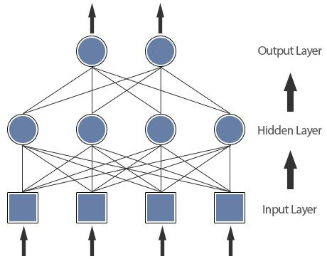 1. Introduction to Artificial Neural Networks - Neural ...