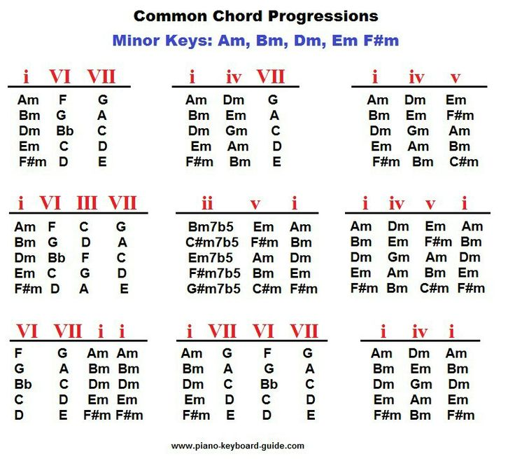 writing chord progressions To write a modal chord progression, emphasize the characteristics of the mode eg the characteristic intervals in phrygian are the half step between 1 and 2 and the half step between 5 and.