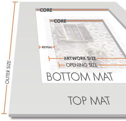matboard parts descriptions including sizes, reveal, core, double mat