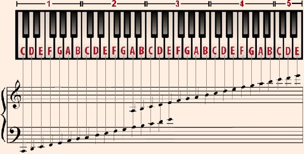 Grand Piano Keys Notes Musical Scale Grand Staff From