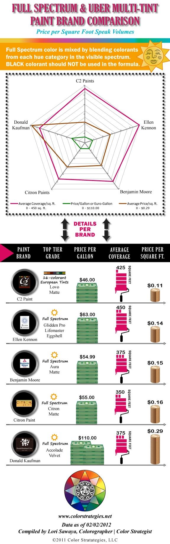 Full Spectrum Paint Price Comparison Of All Full Spectrum Brands Available.