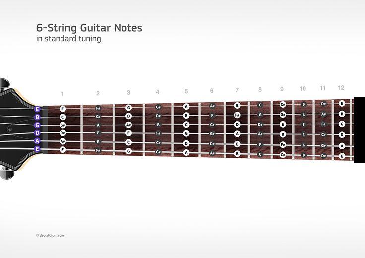 fretboard note chart for 6 string guitar guitars pinterest note guitar. Black Bedroom Furniture Sets. Home Design Ideas
