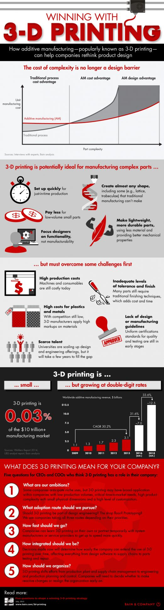 How 3D Printing Can Help Companies Rethink Product Design Infographic - 3D Printing Infographic