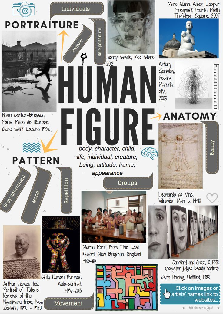 2018 AQA GCSE Exam theme Human Figure interactive mind-map printable at A3 or A4 for inspiration ‍ great artist links creative ideas - click to download!