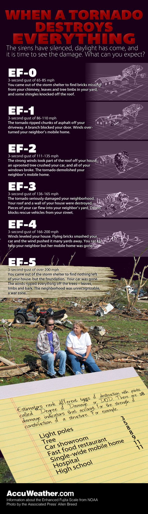 Tornado wind speed damage expectancy chart