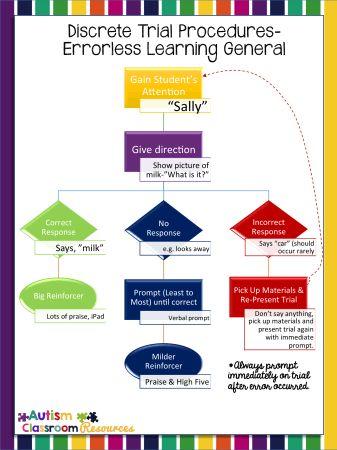 discrete trials general errorless learning procedures freebie