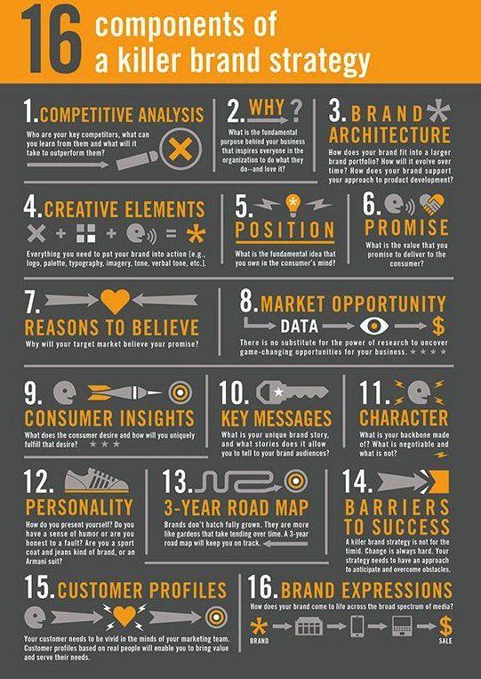 Best Brand Marketing Images On   Branding Branding