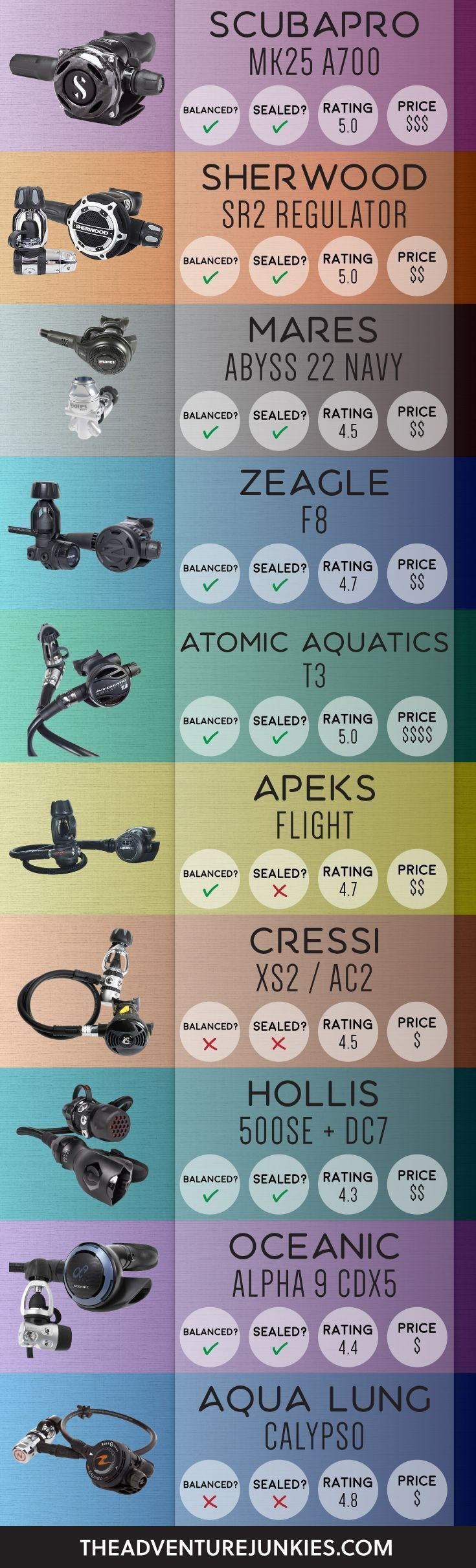 The Best Scuba Diving Regulators – Best Dive Gear - Scuba Diving Gear and Equipment Posts – Dive Products and Accessories #scubadivingadventures #scubadivingequipmentwatches #scubadivingequipmentgears