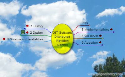 Git software: Distributed Revision Control System