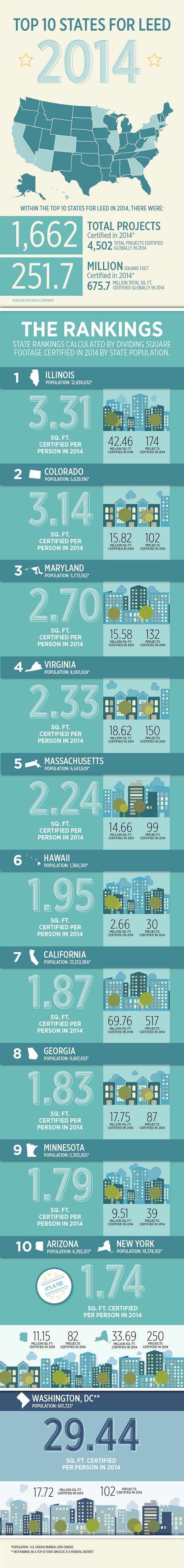 9 best sustainability images on pinterest leed certifications by state xflitez Images