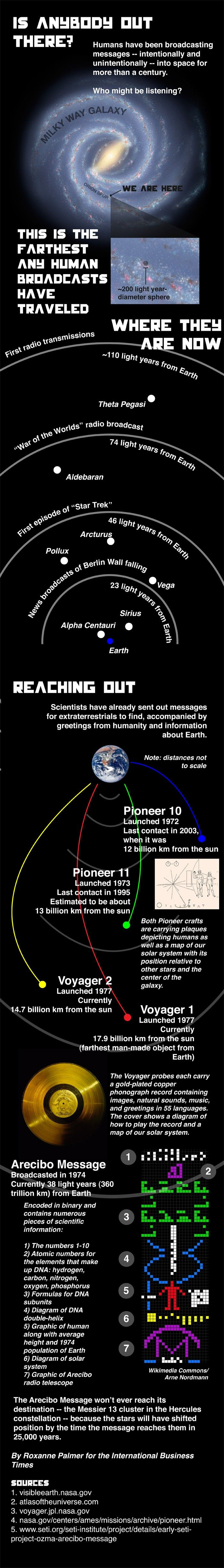 Is anybody out there? Infographic.