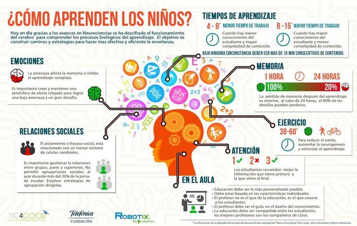infografía como aprenden los niños