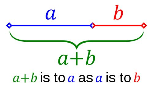 The Golden Mean or Phi Ratio - Stated simply, dynamic symmetry is the idea of dividing space such that the proportions of the whole are found in the parts.  Probably the most well known example of this principle is found in the famous Phi ratio, which, in its simplest representation as a straight line, is divided asymmetrically such that the small segment is to the large segment as the large segment is to the whole line.