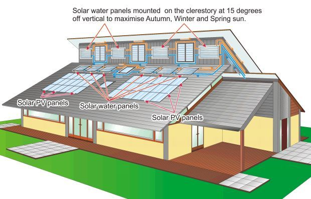 Clerestory Roof Google Search Roofs House Roof House Design Smart Home Design