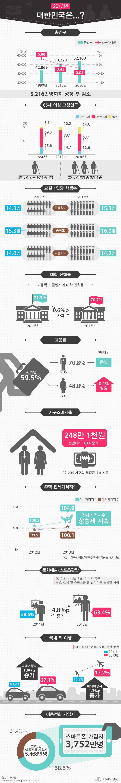 2013년 한국의 사회지표 '지난해 대한민국은?' [인포그래픽] #korea #Infographic ⓒ 비주얼다이브 무단 복사·전재·재배포 금지