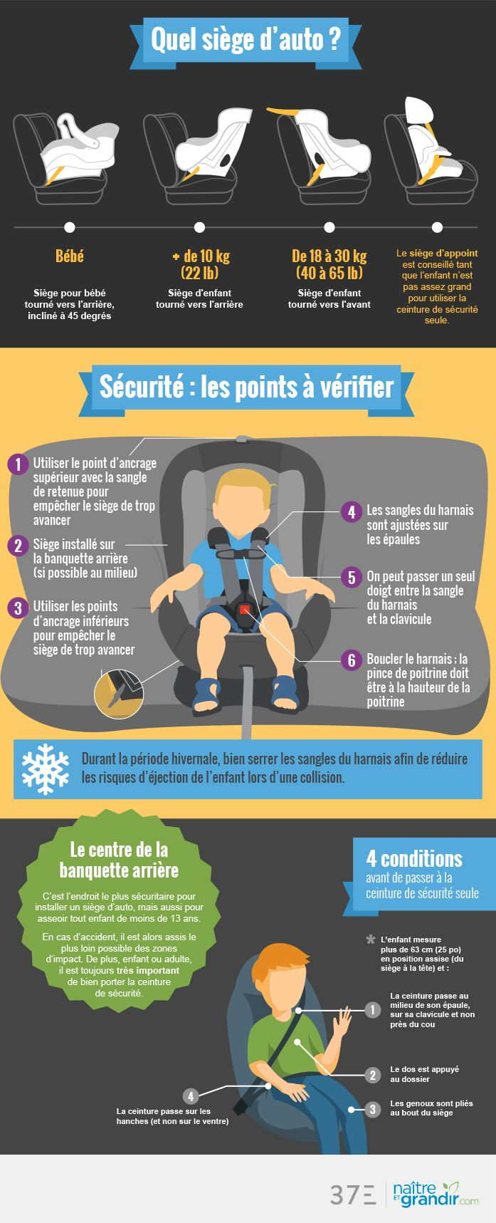 Votre siège d'auto est-il approprié à votre enfant? Son installation respecte-t-elle les normes?