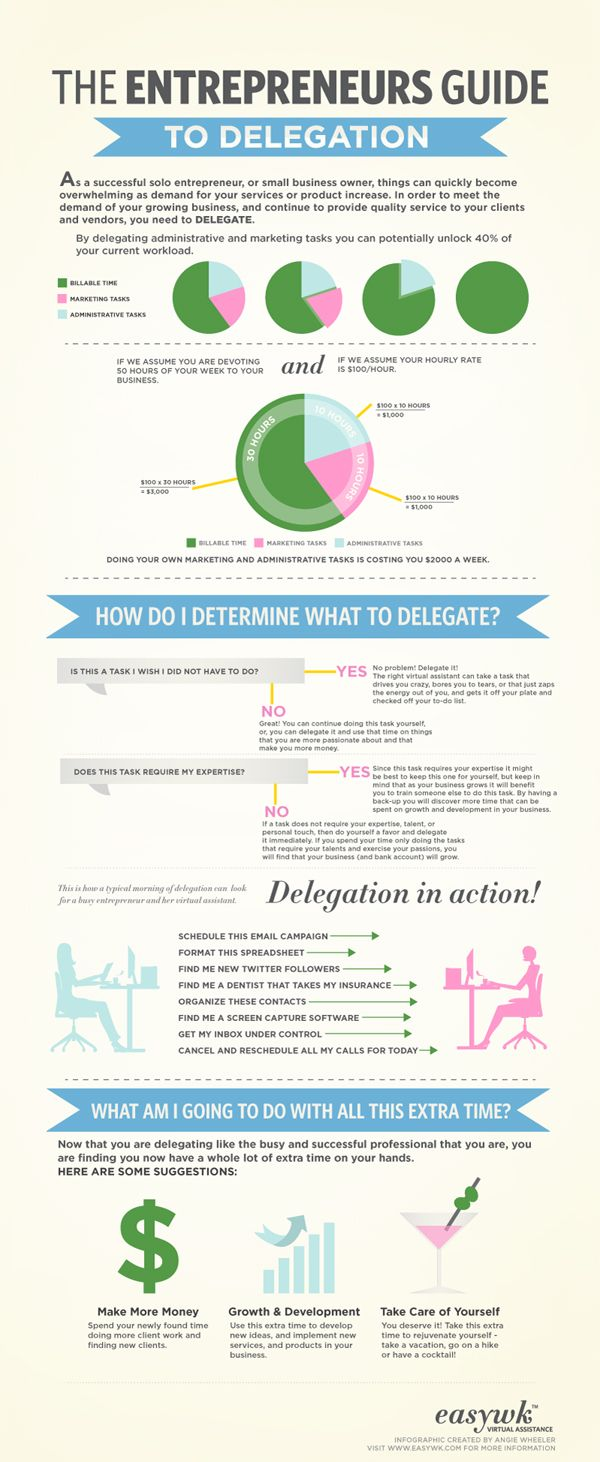 Guide For Small Business Owners How To Effectively Delegate Infographic Self Employment Entrepreneur