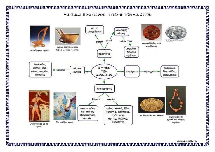 Μινωικός πολιτισμός-Η τέχνη των Μινωιτών-Ιστορία-Γ τάξη