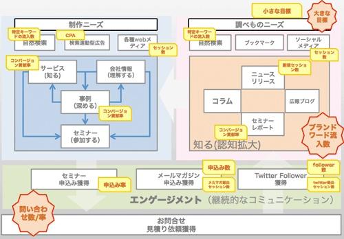ユーザとの関係図「コンセプトダイアグラム」を描こう (2/3):MarkeZine(マーケジン)
