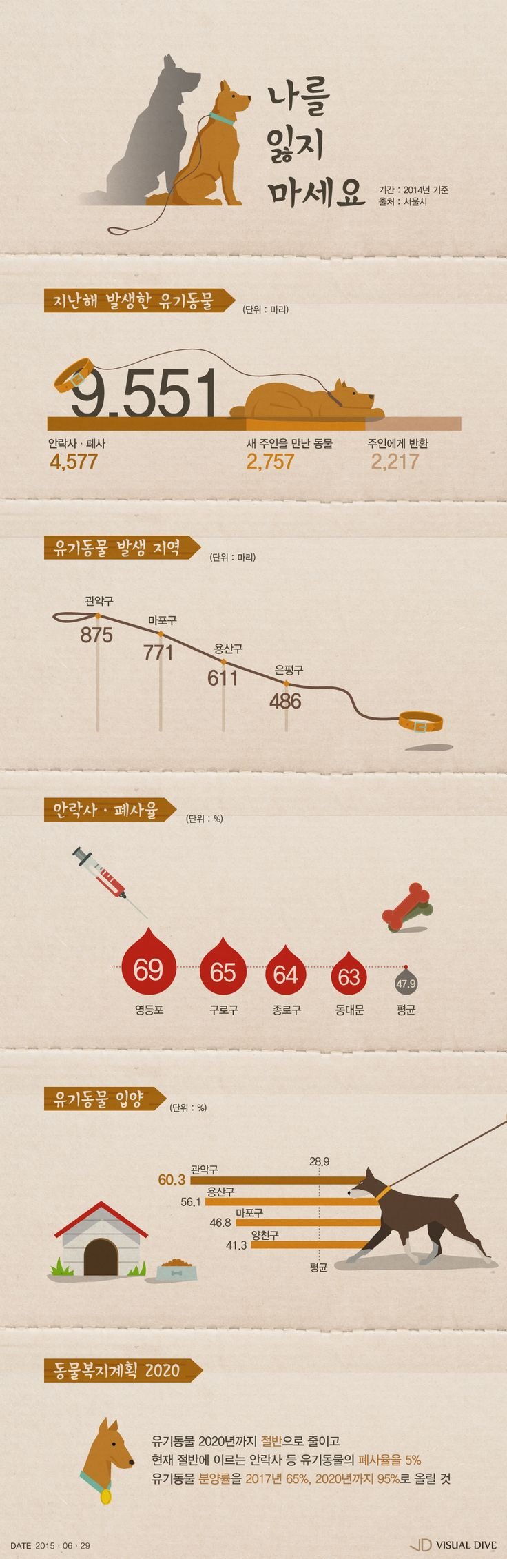 서울시 유기동물 10마리 중 4마리 '안락사, 폐사' [인포그래픽] #Euthanasia / #Infographic ⓒ 비주얼다이브 무단 복사·전재·재배포 금지