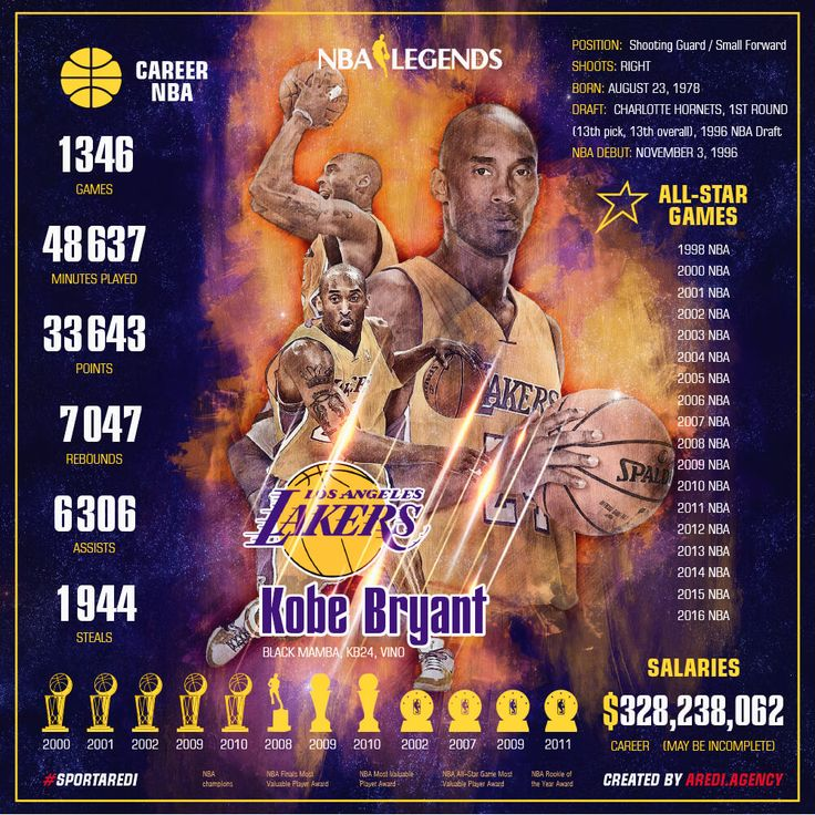 NBA legends, Kobe Bryant, 科比·布莱恩特, stats, Infographics, lakers, basketball, art, sport, social media design, #sportaredi