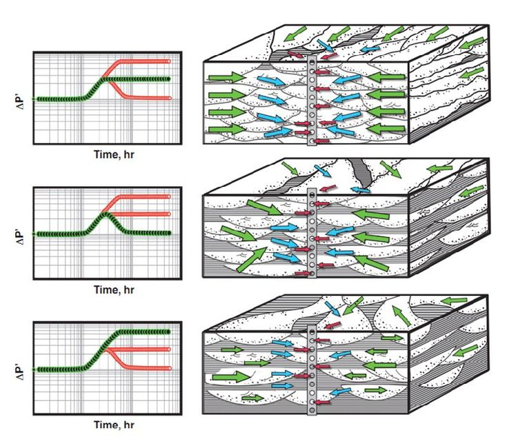 fluvial reservoirs Integrated studies in fluvial reservoirs characterisation of a geologically heterogeneous system such as fluvial reservoir system requires a multi-disciplinary integration the heterogeneous.
