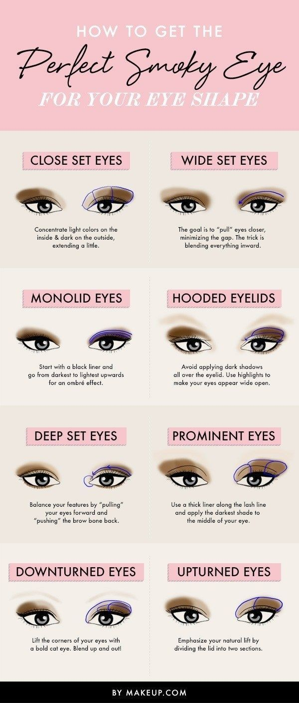 "If you want to learn how to do a ""smokey eye"", think about which color combination and how much of each color is going to flatter your eye shape."