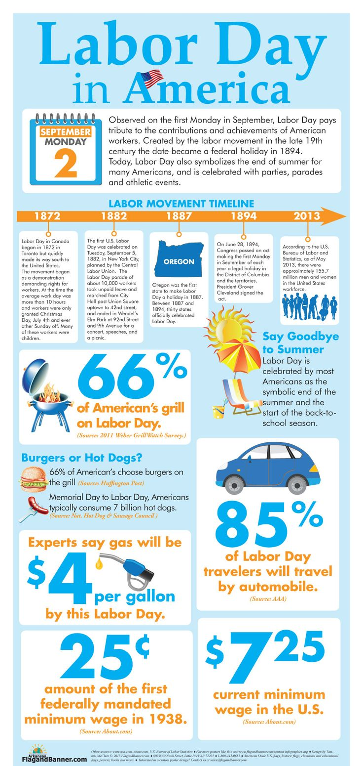 Labor Day in America #Infographics