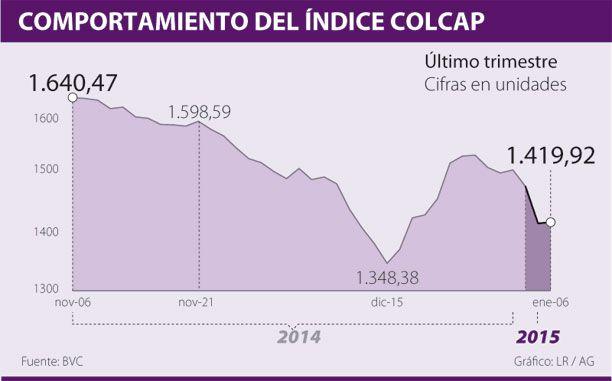 Índice Colcap cierra al alza pese a caída de bolsas en Europa y precios del crudo