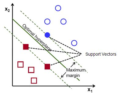 This tutorial describes theory and practical application of Support Vector Machines (SVM) with R code. It's a popular supervised learning a...