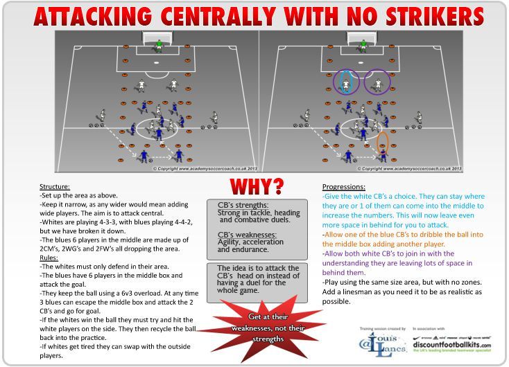 A training drill designed around attacking centrally with no strikers. Brought…