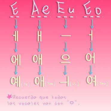 2# Reto Hangul (Vocales) // Si queréis aprender coreano y japonés visitad mi blog en este link: www.gojaporea.tumblr.com ^___^ gracias amigos!