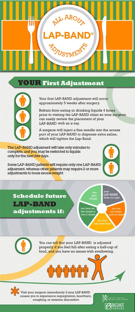Review the infographic below to learn more about how LAP-BAND adjustments work, and how often you should adjust your band.