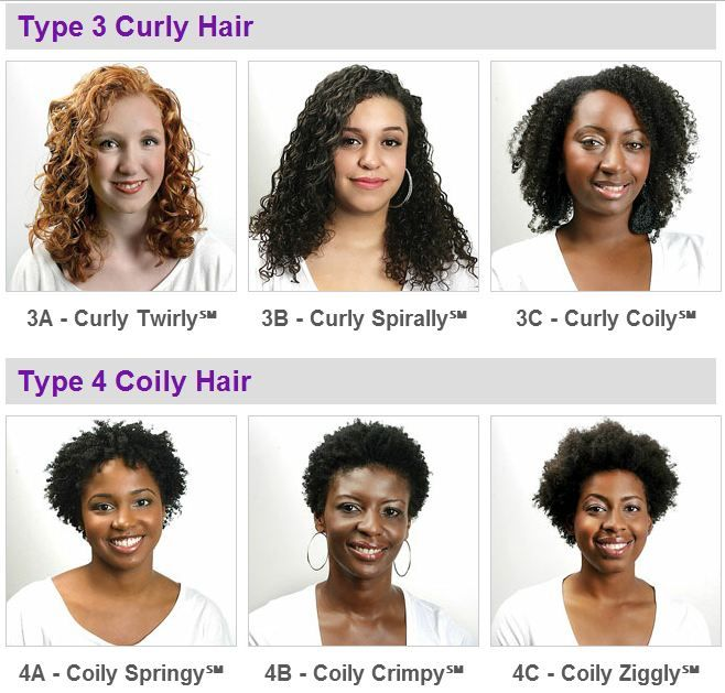 Caucasian folk never have kinky hair and people with African blood don't have naturally straight hair. Because it is not uncommon for African Americans to have European ancestors they will very frequently fall into the 4A category or even 3C. As for Africans, we are mostly going to lie in 4B and 4C. #NenoNatural