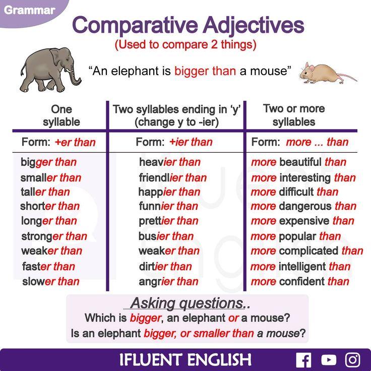 "Words Language Grammar: Vaizdo Rezultatas Pagal Užklausą ""comparison Adjectives"