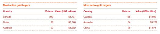 La Chine en pleine ruée vers l'or. http://pwc.to/UChIYB