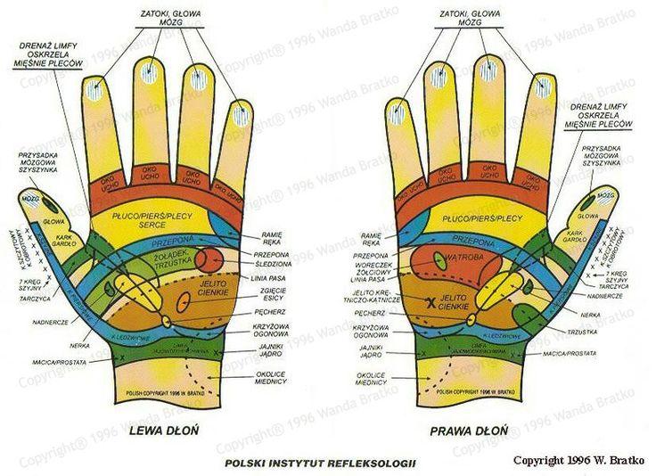 mapa rąk