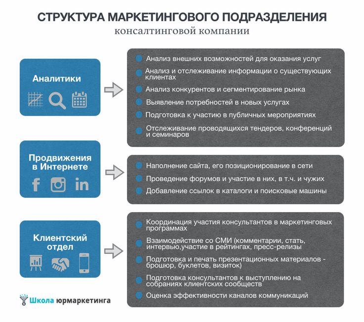 Структура маркетингового подразделения консалтинговой компании