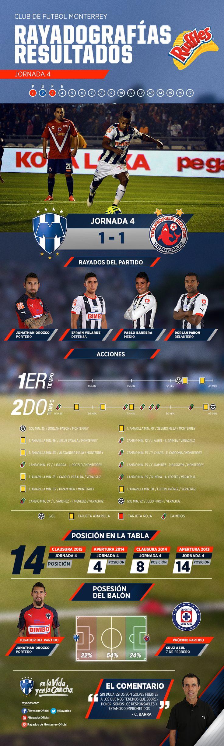 La #Rayadografía post partido Rayados vs. Veracruz es presentada por Ruffles MX.  Para ver la imagen de un mayor tamaño y detalles, da clic aquí: http://www.rayados.com/noticias/7863/rayadografa_post_a_la_jornada_4_del_torneo_clausura_2015