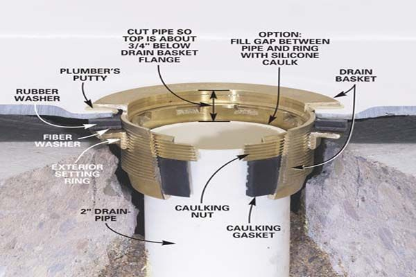 http://www.vizimac.com/wp-content/uploads/2012/11/Shower-Drain-Installation-The-Parts.jpg