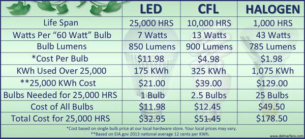 Led Vs Halogen Landscape Lighting This Chart Shows The Significant Advantages Of Using Led Lighting Inst Energy Efficient Light Bulbs Save Energy Grow Lights